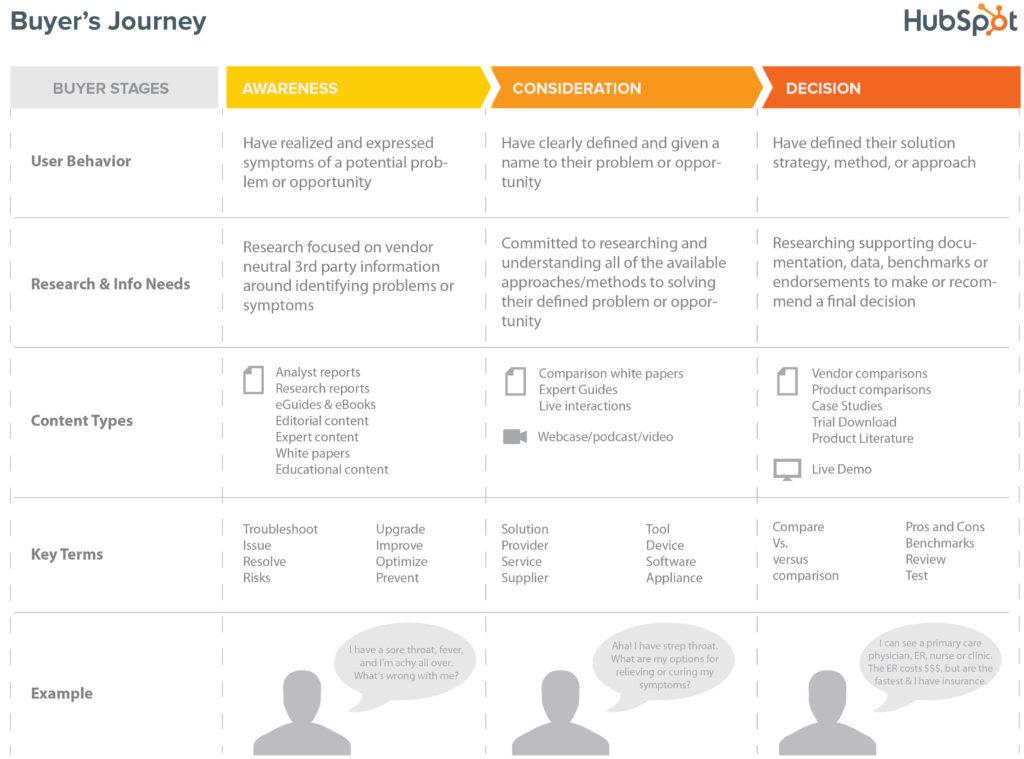 Buyer's Journey chart