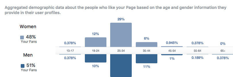 การตลาดผ่าน Social Media