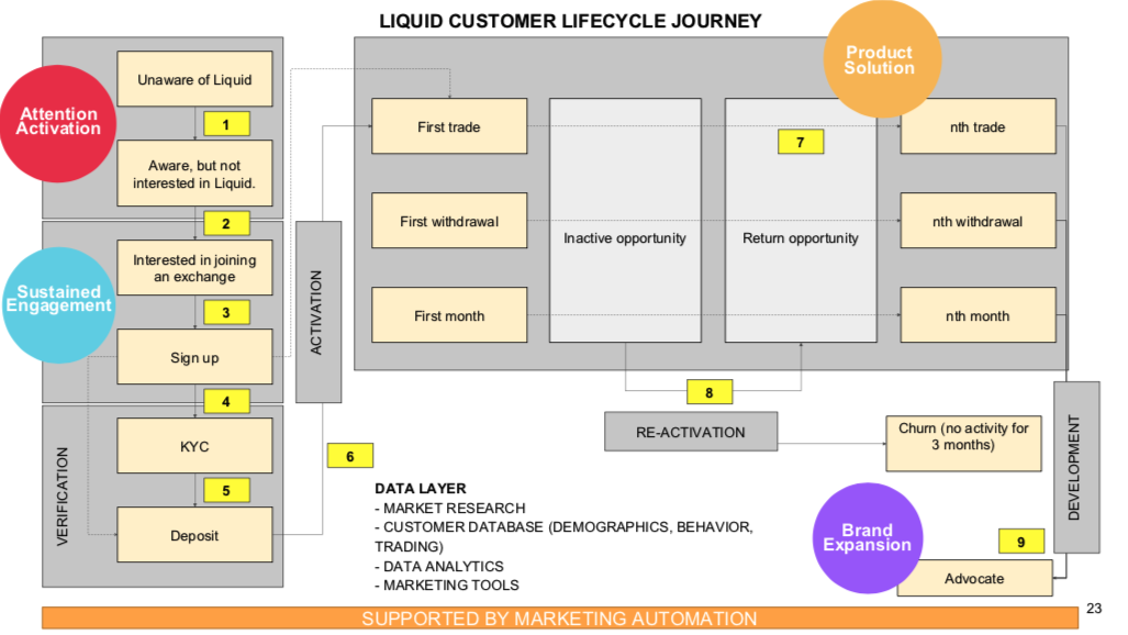Lifecycle Journey