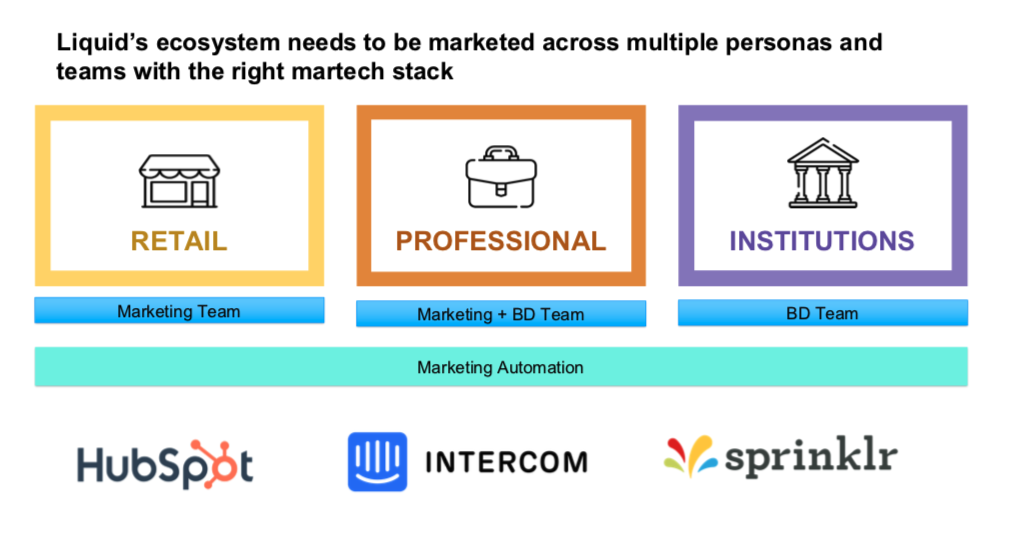 Marketing Automation for customer experience