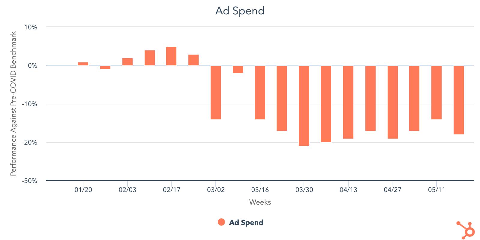 ad-spend-covid19