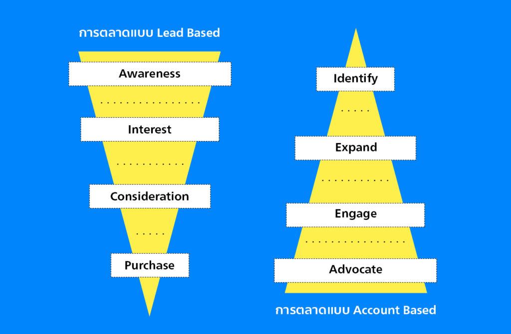 10-marketing-stretegies-for-b2b