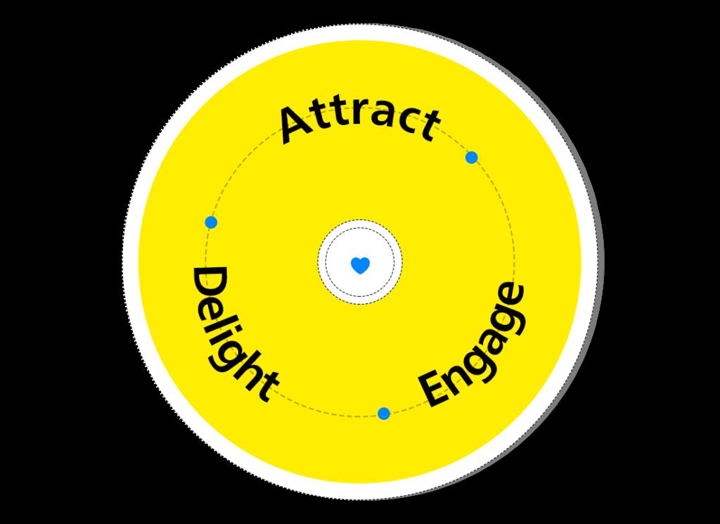 inbound-marketing-framework