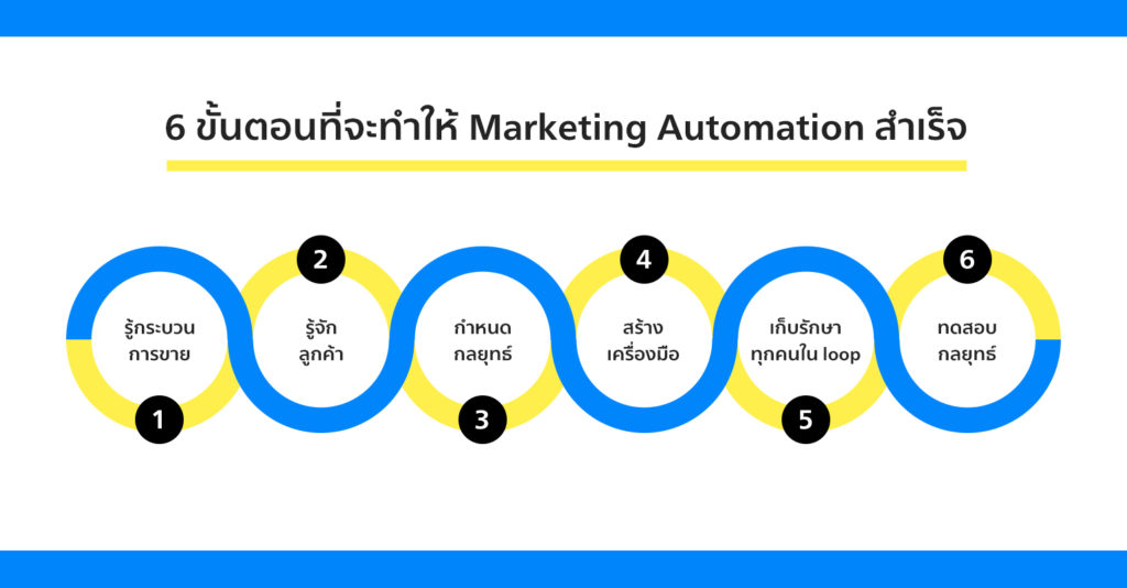 6-Steps-Marketing-Automation