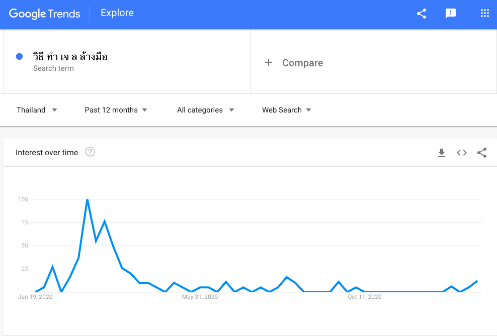 how-to-use-google-trend