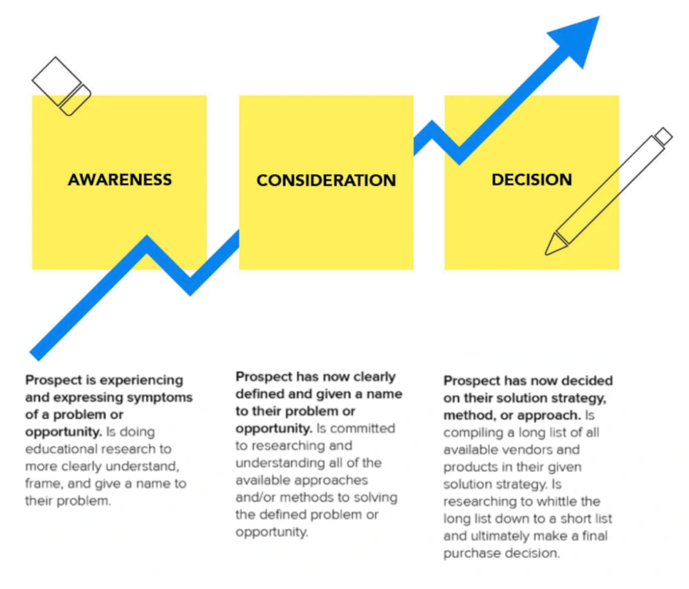 Buyer-Journey-Stages